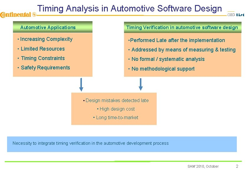 Timing Analysis in Automotive Software Design Automotive Applications Timing Verification in automotive software design