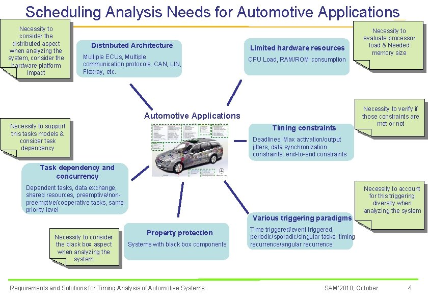 Scheduling Analysis Needs for Automotive Applications Necessity to consider the distributed aspect when analyzing