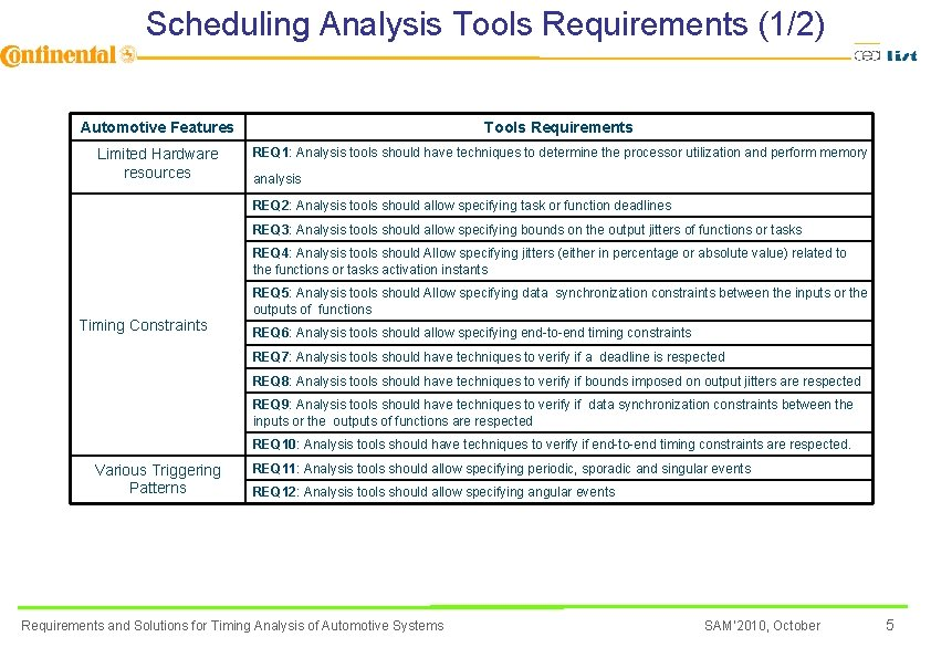 Scheduling Analysis Tools Requirements (1/2) Automotive Features Tools Requirements Limited Hardware resources REQ 1: