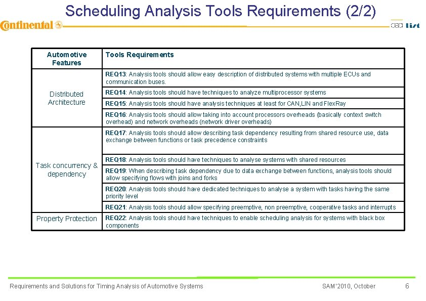 Scheduling Analysis Tools Requirements (2/2) Automotive Features Tools Requirements REQ 13: Analysis tools should
