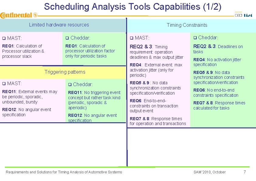 Scheduling Analysis Tools Capabilities (1/2) Limited hardware resources Timing Constraints q MAST: q Cheddar: