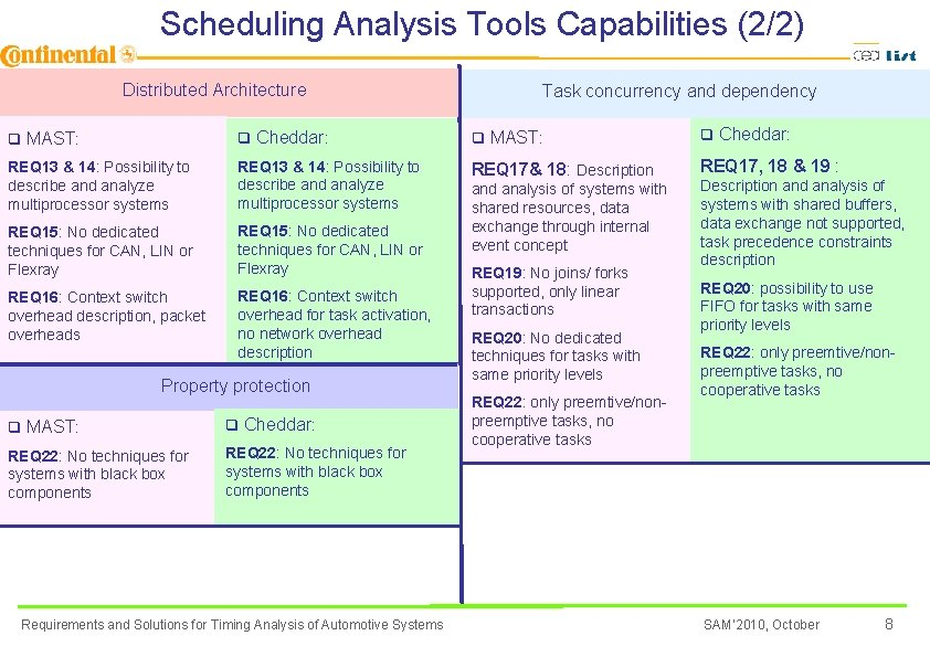 Scheduling Analysis Tools Capabilities (2/2) Distributed Architecture Task concurrency and dependency q MAST: q