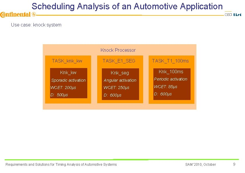 Scheduling Analysis of an Automotive Application Use case: knock system Knock Processor TASK_knk_kw TASK_E