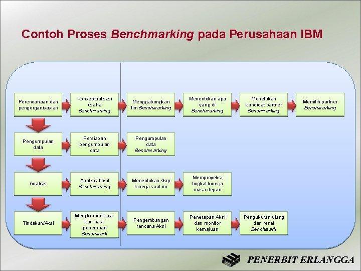 Contoh Proses Benchmarking pada Perusahaan IBM Perencanaan dan pengorganisasian Konseptualisasi usaha Benchmarking Menggabungkan tim