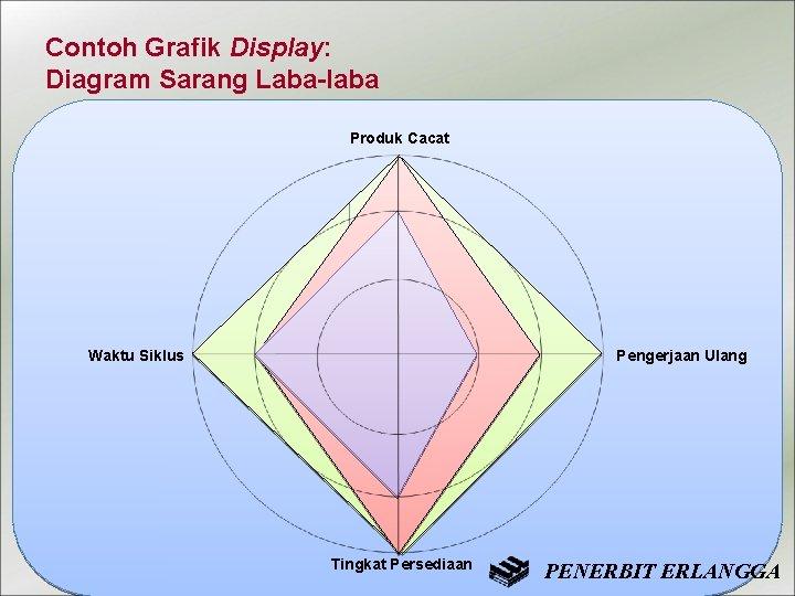 Contoh Grafik Display: Diagram Sarang Laba-laba Produk Cacat Waktu Siklus Pengerjaan Ulang Tingkat Persediaan