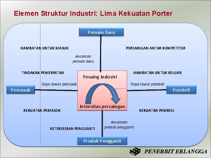 Elemen Struktur Industri: Lima Kekuatan Porter Pemain Baru HAMBATAN UNTUK MASUK PERSAINGAN ANTAR KOMPETITOR