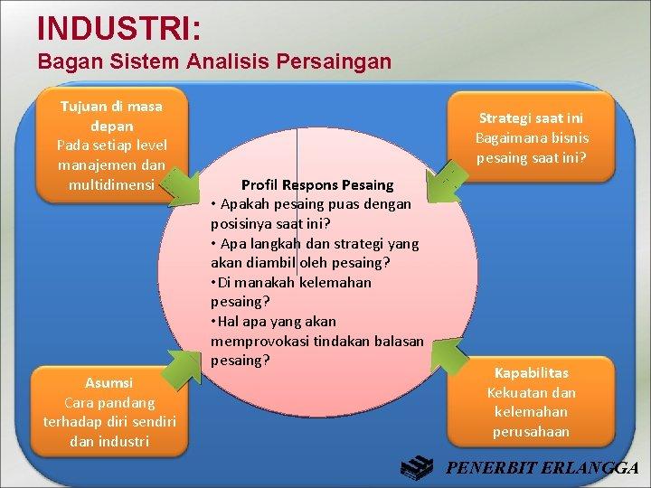 INDUSTRI: Bagan Sistem Analisis Persaingan Tujuan di masa depan Pada setiap level manajemen dan