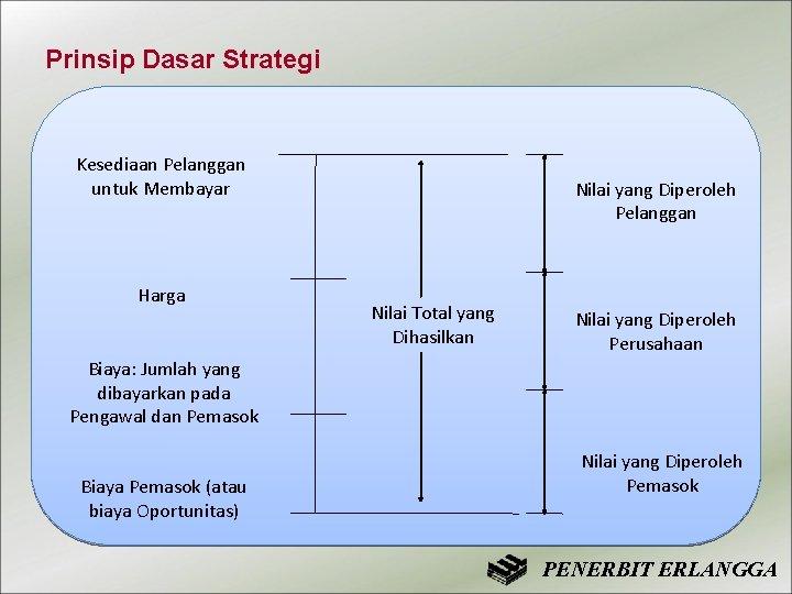 Prinsip Dasar Strategi Kesediaan Pelanggan untuk Membayar Harga Nilai yang Diperoleh Pelanggan Nilai Total