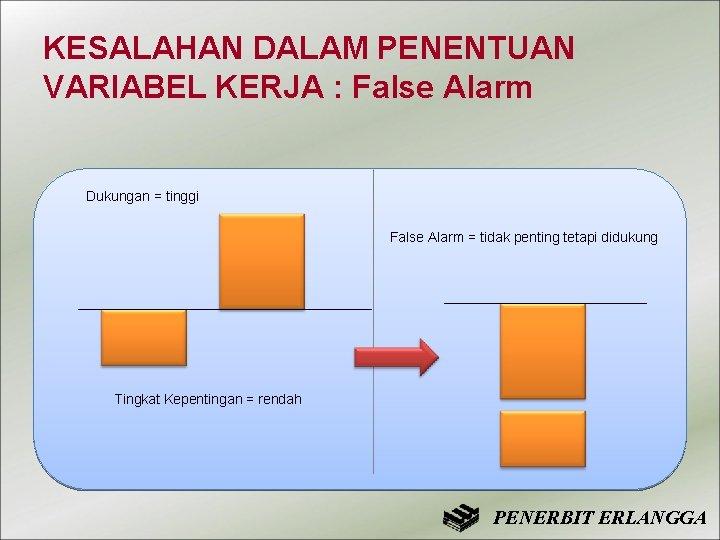 KESALAHAN DALAM PENENTUAN VARIABEL KERJA : False Alarm Dukungan = tinggi False Alarm =