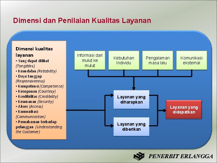 Dimensi dan Penilaian Kualitas Layanan Dimensi kualitas layanan • Yang dapat dilihat (Tangibles) •