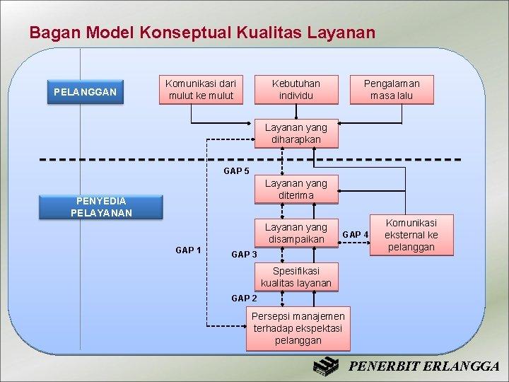 Bagan Model Konseptual Kualitas Layanan PELANGGAN Komunikasi dari mulut ke mulut Kebutuhan individu Pengalaman
