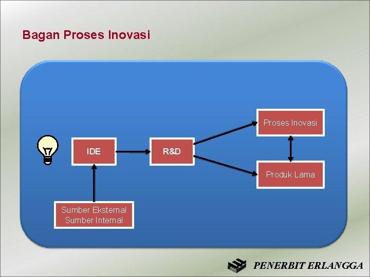 Bagan Proses Inovasi IDE R&D Produk Lama Sumber Eksternal Sumber Internal PENERBIT ERLANGGA