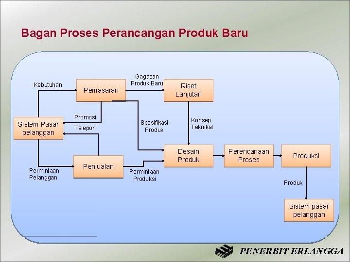 Bagan Proses Perancangan Produk Baru Kebutuhan Pemasaran Promosi Sistem Pasar pelanggan Permintaan Pelanggan Telepon