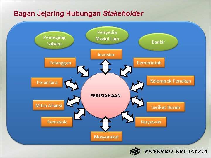 Bagan Jejaring Hubungan Stakeholder Pemegang Saham Penyedia Modal Lain Bankir Investor Pelanggan Pemerintah Kelompok