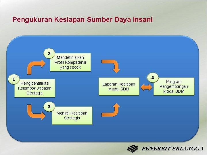 Pengukuran Kesiapan Sumber Daya Insani 2 1 Mendefinisikan Profil Kompetensi yang cocok 4 Mengidentifikasi