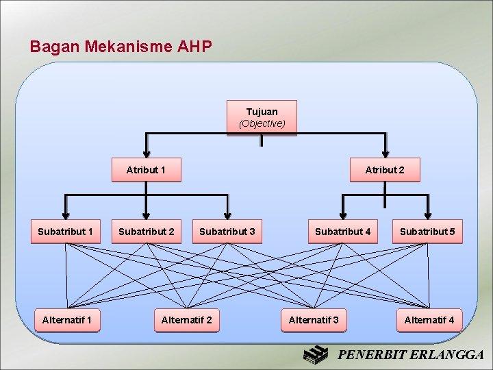 Bagan Mekanisme AHP Tujuan (Objective) Atribut 1 Subatribut 1 Alternatif 1 Subatribut 2 Atribut