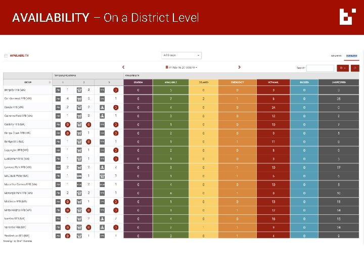 AVAILABILITY – On a District Level