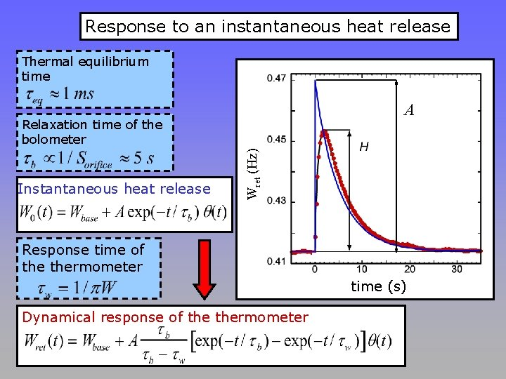 Response to an instantaneous heat release Thermal equilibrium time A Instantaneous heat release Wret