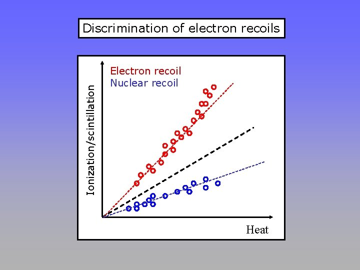 Ionization/scintillation Discrimination of electron recoils Electron recoil Nuclear recoil Heat