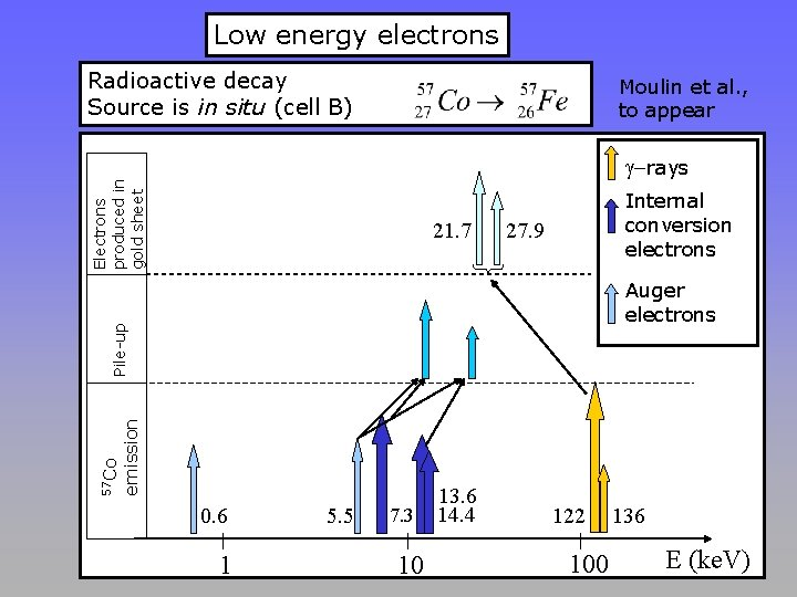 Low energy electrons Radioactive decay Source is in situ (cell B) Moulin et al.