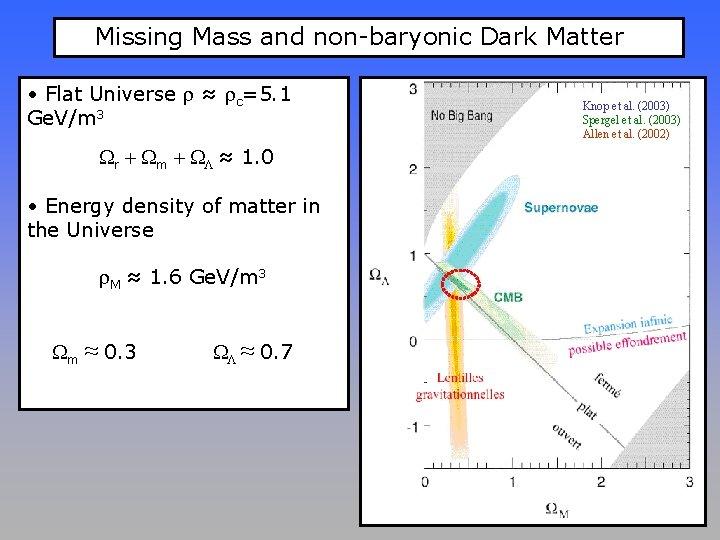 Missing Mass and non-baryonic Dark Matter • Flat Universe ≈ c=5. 1 Ge. V/m