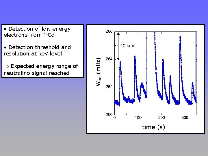 • Detection of low energy electrons from 57 Co Expected energy range of