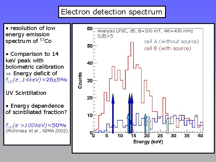 Electron detection spectrum • resolution of low energy emission spectrum of 57 Co •