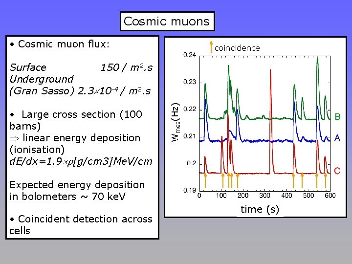 Cosmic muons • Cosmic muon flux: coincidence • Large cross section (100 barns) linear
