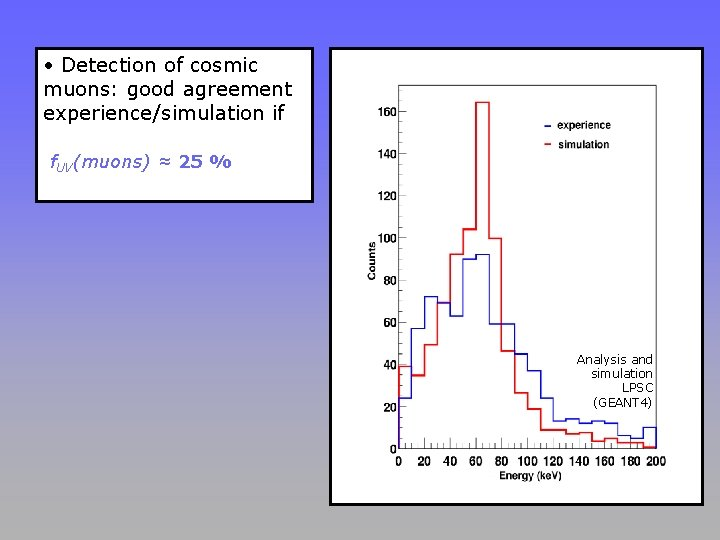 • Detection of cosmic muons: good agreement experience/simulation if f. UV(muons) ≈ 25