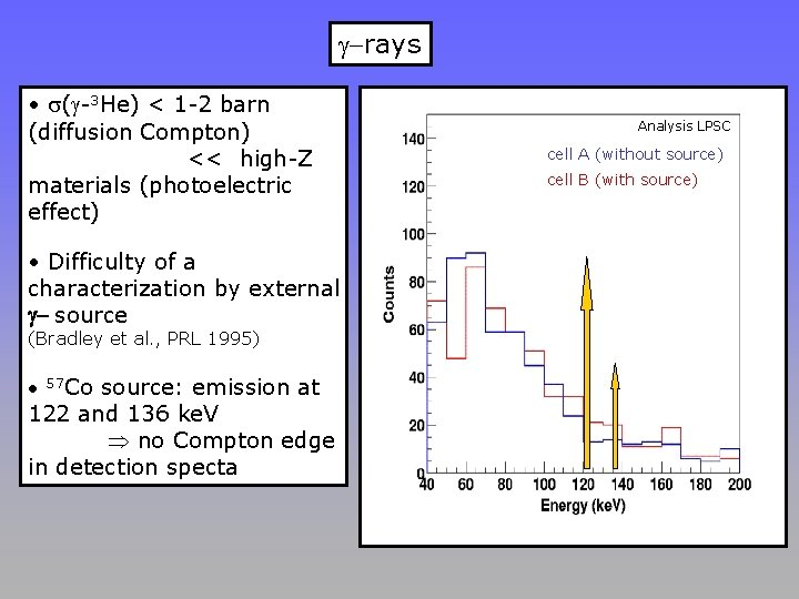 g-rays • s(g-3 He) < 1 -2 barn (diffusion Compton) << high-Z materials (photoelectric