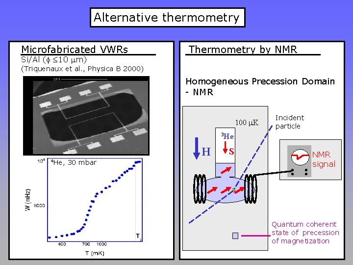 Alternative thermometry Microfabricated VWRs Si/Al (f ≤ 10 mm) Thermometry by NMR (Triquenaux et