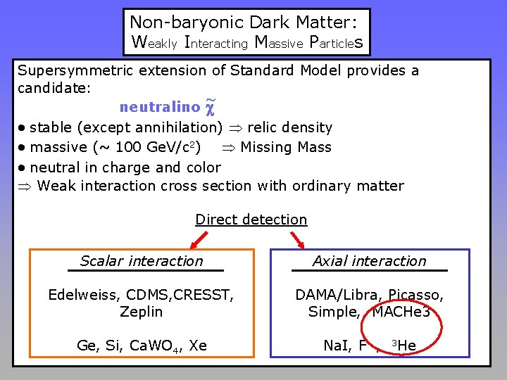 Non-baryonic Dark Matter: Weakly Interacting Massive Particles Supersymmetric extension of Standard Model provides a