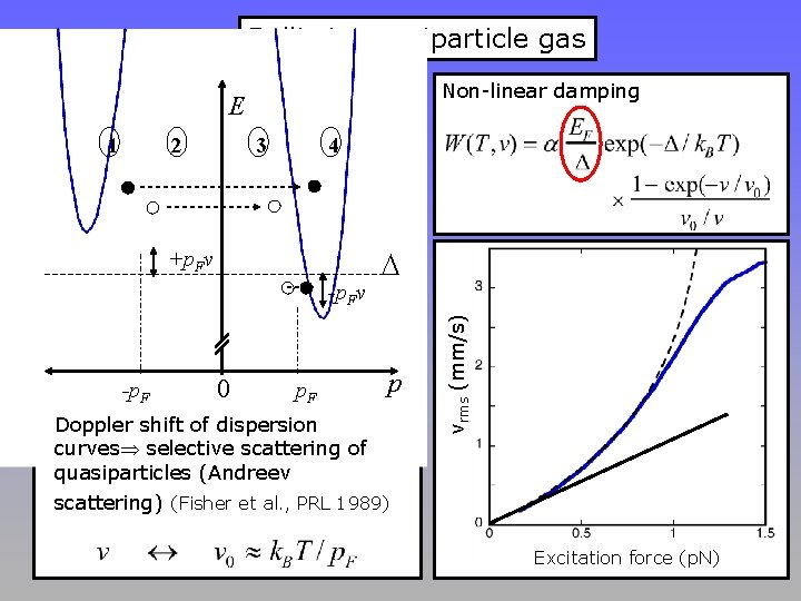 Ballistic quasiparticle gas Non-linear damping E 2 3 4 +p. Fv -p. F 0