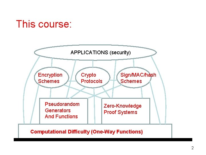 This course: APPLICATIONS (security) Encryption Schemes Pseudorandom Generators And Functions Crypto Protocols Sign/MAC/hash Schemes