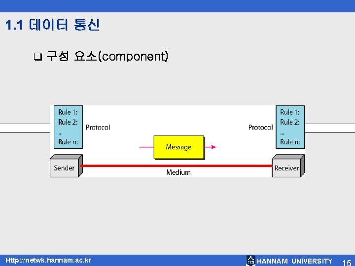 1. 1 데이터 통신 q 구성 요소(component) Http: //netwk. hannam. ac. kr HANNAM UNIVERSITY