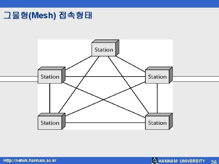 그물형(Mesh) 접속형태 Http: //netwk. hannam. ac. kr HANNAM UNIVERSITY