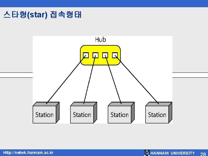 스타형(star) 접속형태 Http: //netwk. hannam. ac. kr HANNAM UNIVERSITY