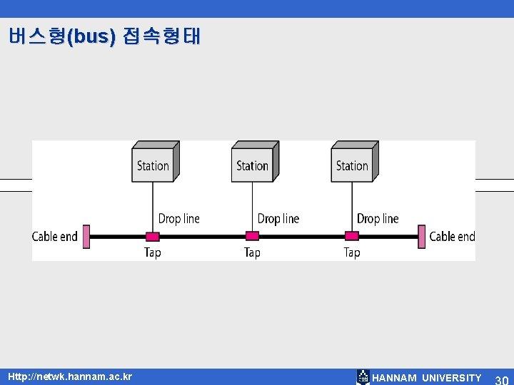 버스형(bus) 접속형태 Http: //netwk. hannam. ac. kr HANNAM UNIVERSITY