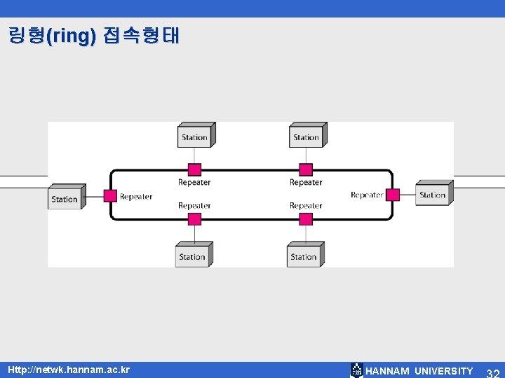 링형(ring) 접속형태 Http: //netwk. hannam. ac. kr HANNAM UNIVERSITY
