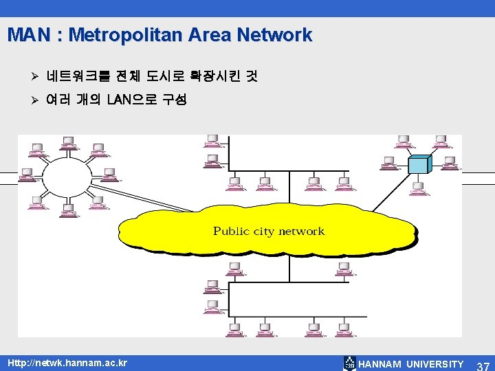 MAN : Metropolitan Area Network Ø 네트워크를 전체 도시로 확장시킨 것 Ø 여러 개의