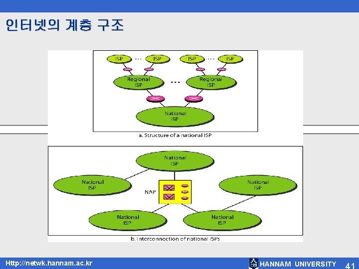 인터넷의 계층 구조 Http: //netwk. hannam. ac. kr HANNAM UNIVERSITY