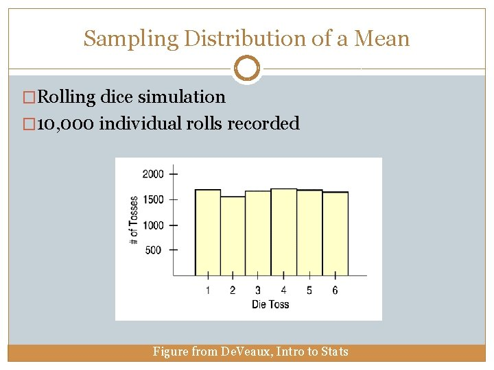 Sampling Distribution of a Mean �Rolling dice simulation � 10, 000 individual rolls recorded
