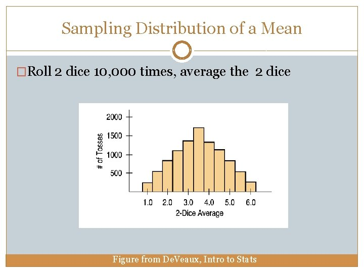 Sampling Distribution of a Mean �Roll 2 dice 10, 000 times, average the 2