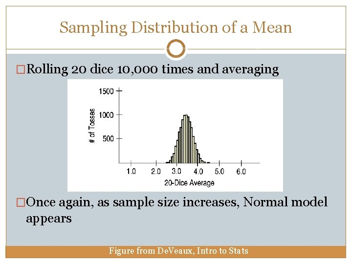 Sampling Distribution of a Mean �Rolling 20 dice 10, 000 times and averaging �Once