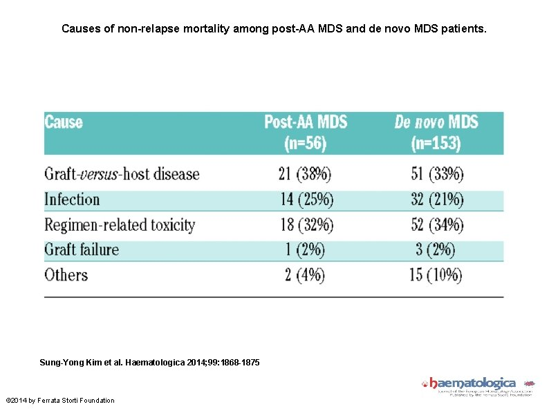 Causes of non-relapse mortality among post-AA MDS and de novo MDS patients. Sung-Yong Kim
