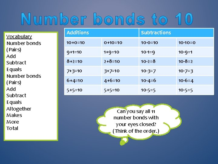 Vocabulary Number bonds (Pairs) Add Subtract Equals Altogether Makes More Total Additions Subtractions 10+0=10