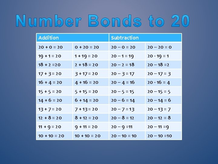 Addition Subtraction 20 + 0 = 20 0 + 20 = 20 20 –