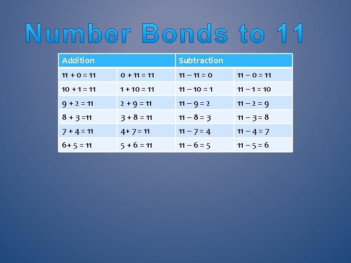 Addition Subtraction 11 + 0 = 11 0 + 11 = 11 11 –