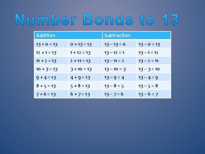 Addition Subtraction 13 + 0 = 13 0 + 13 = 13 13 –