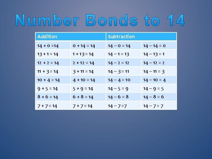 Addition Subtraction 14 + 0 =14 0 + 14 = 14 14 – 0